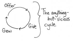 Give-Grow